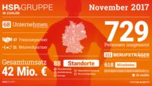 Die HSP GRUPPE in Zahlen (November 2017)