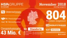 Die HSP GRUPPE in Zahlen (November 2018)